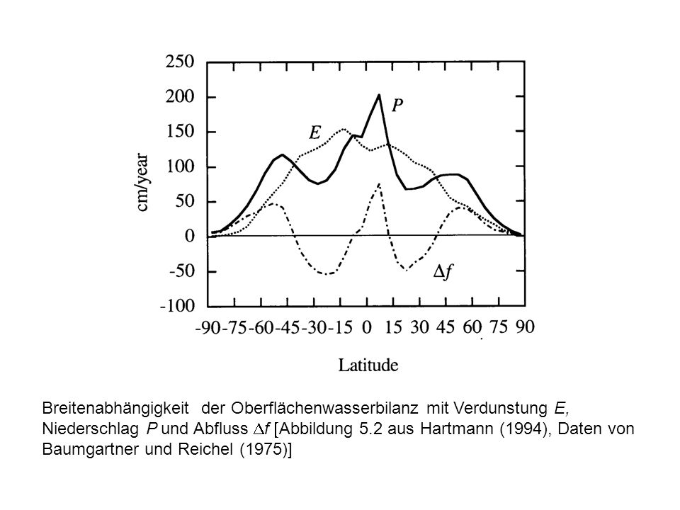 Breitenabhängigkeit der Oberflächenwasserbilanz mit Verdunstung E, Niederschlag P und Abfluss Df [Abbildung 5.2 aus Hartmann (1994), Daten von Baumgartner und Reichel (1975)]